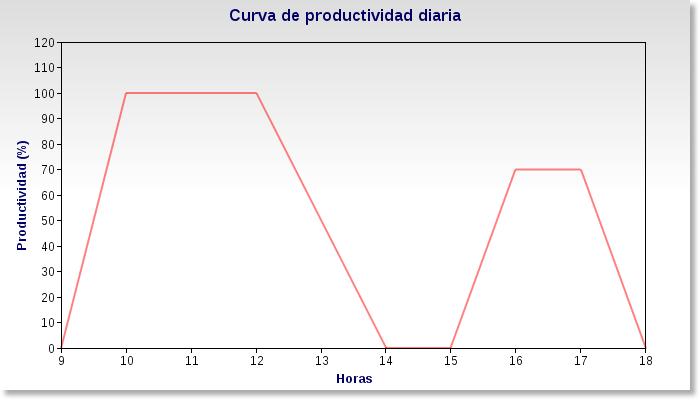 curva-productividad-diaria-danielgrifol